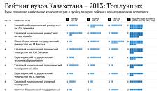 Рейтинг вузов Казахстана