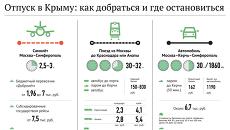 Отпуск в Крыму: как добраться и где остановиться