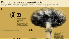 Как создавалась атомная бомба