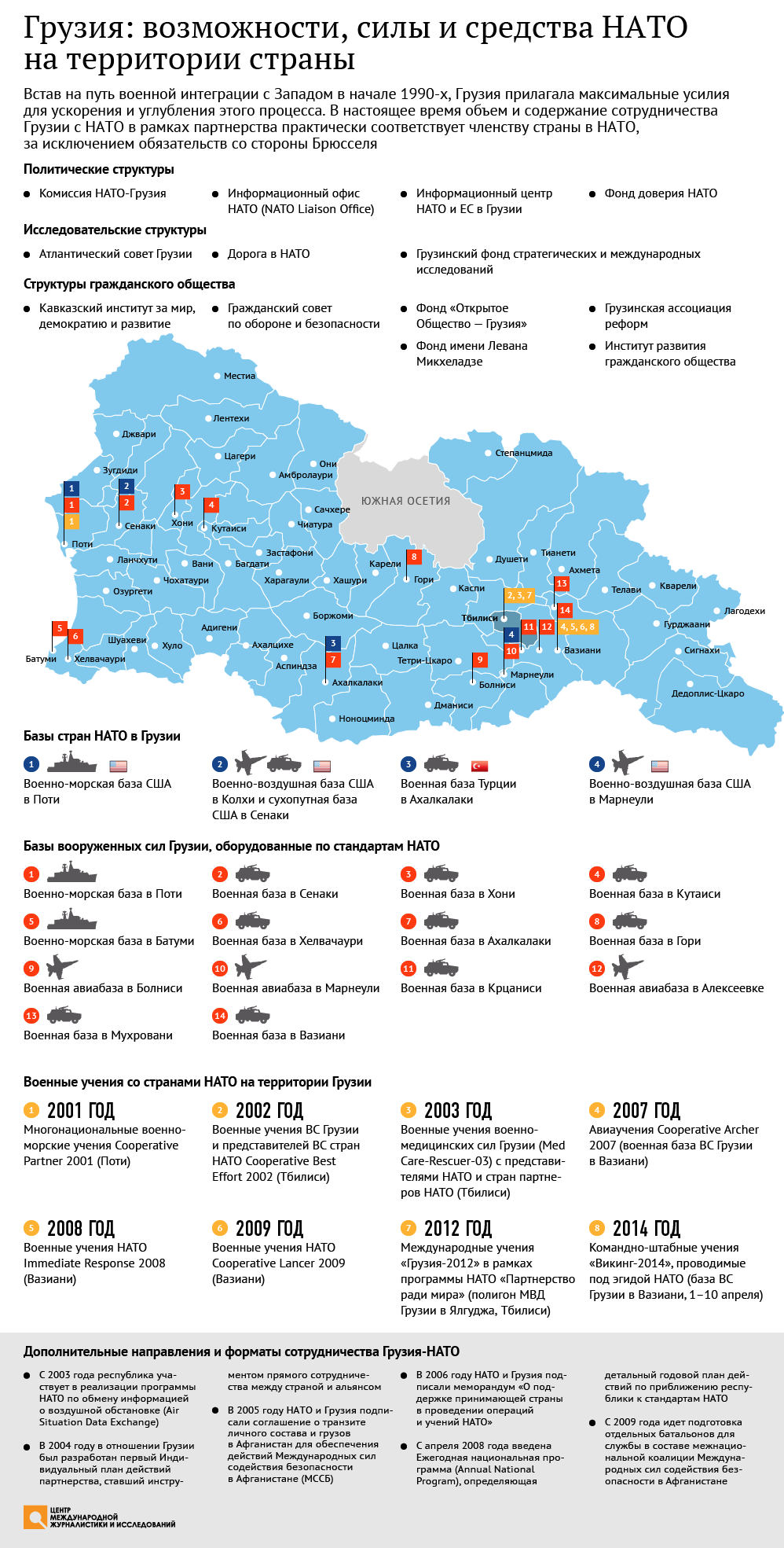 Грузия: возможности, силы и средства НАТО на территории страны