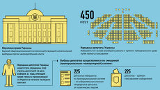 Процедура выборов в Верховную раду Украины