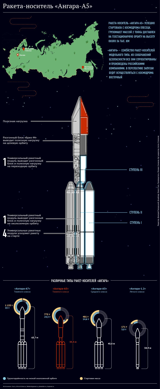 Ракету-носитель «Ангара-А5» готовят к запуску (13 фото)