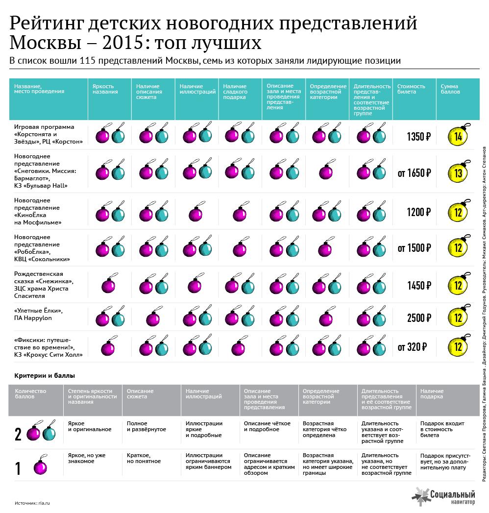 Рейтинг детских новогодних представлений Москвы - 2015: топ лучших