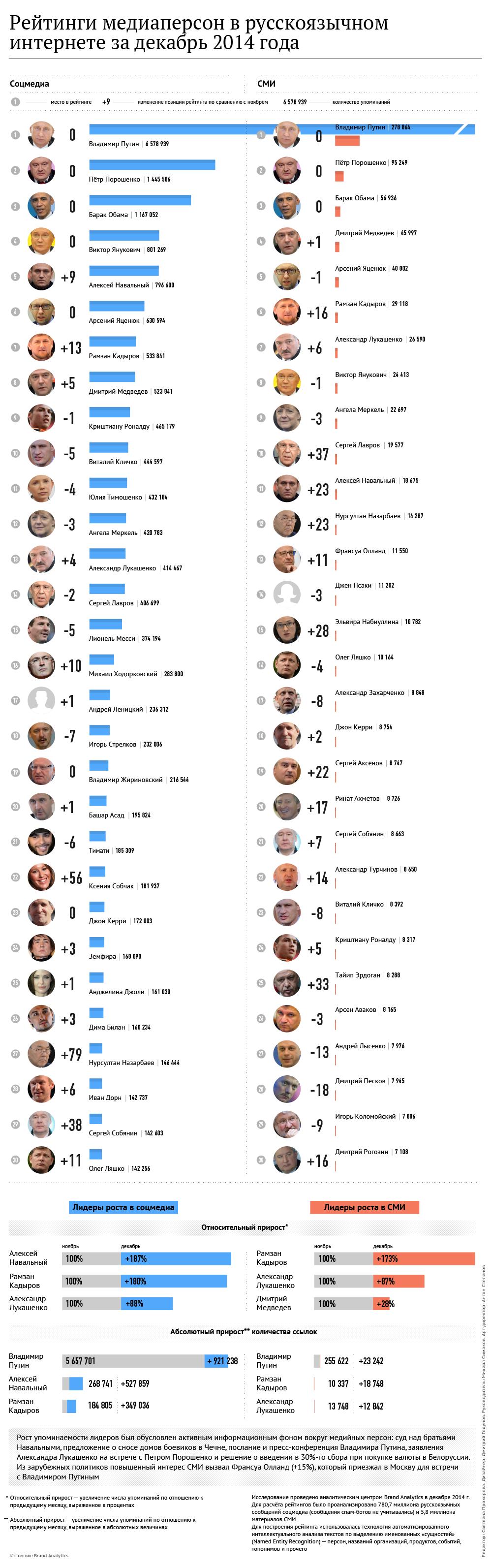 Рейтинги медиаперсон в русскоязычном интернете за декабрь 2014 года