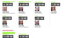 Доходы чиновников в 2014 году