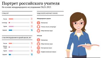Портрет российского учителя