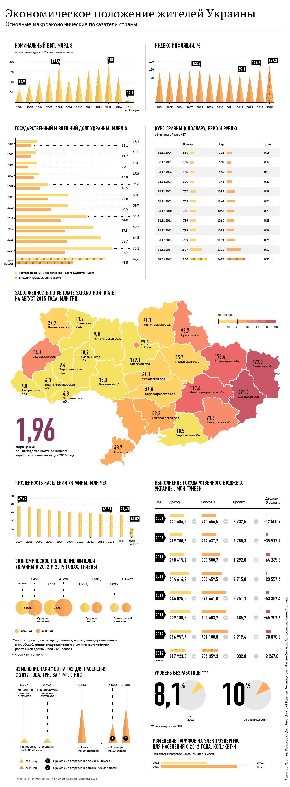 Депутат Рады: Яценюк и Яресько забирают у нас последнюю рубашку