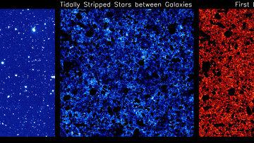 Слева – галактики и звезды, в середине – шум в виде света звезд-изгоев, справа – свет первых галактик Вселенной