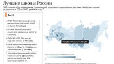 Лучшие школы России 2015