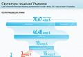 Структура госдолга Украины