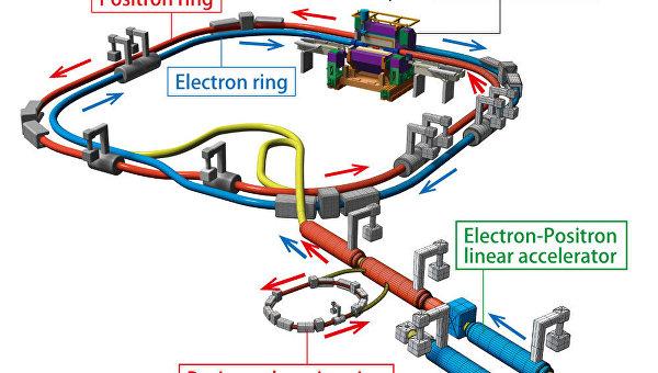 Схема обновленного коллайдера SUPERKEK-B