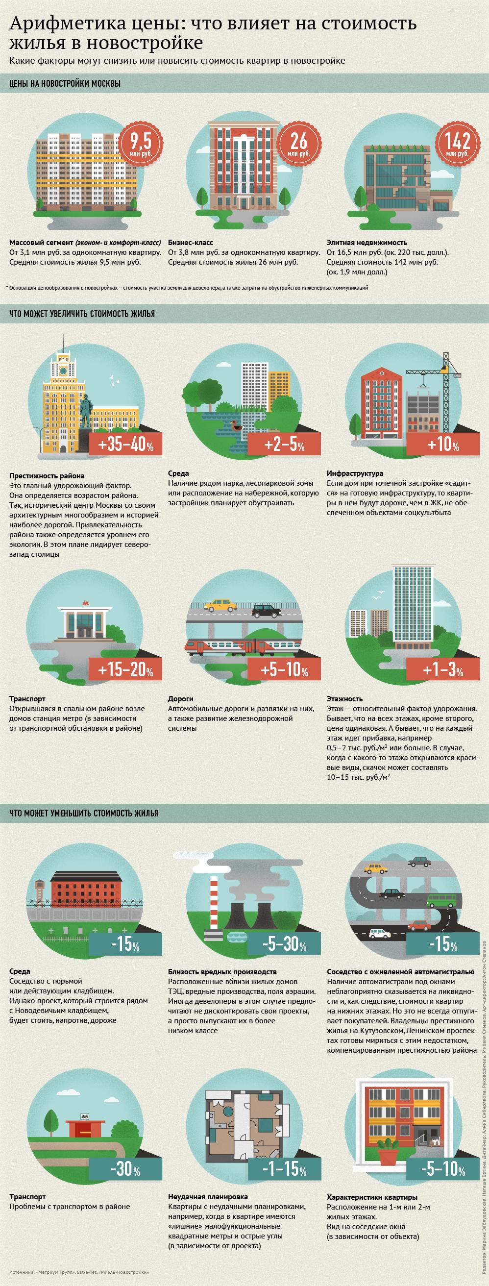 Арифметика цены: что влияет на стоимость жилья в новостройке