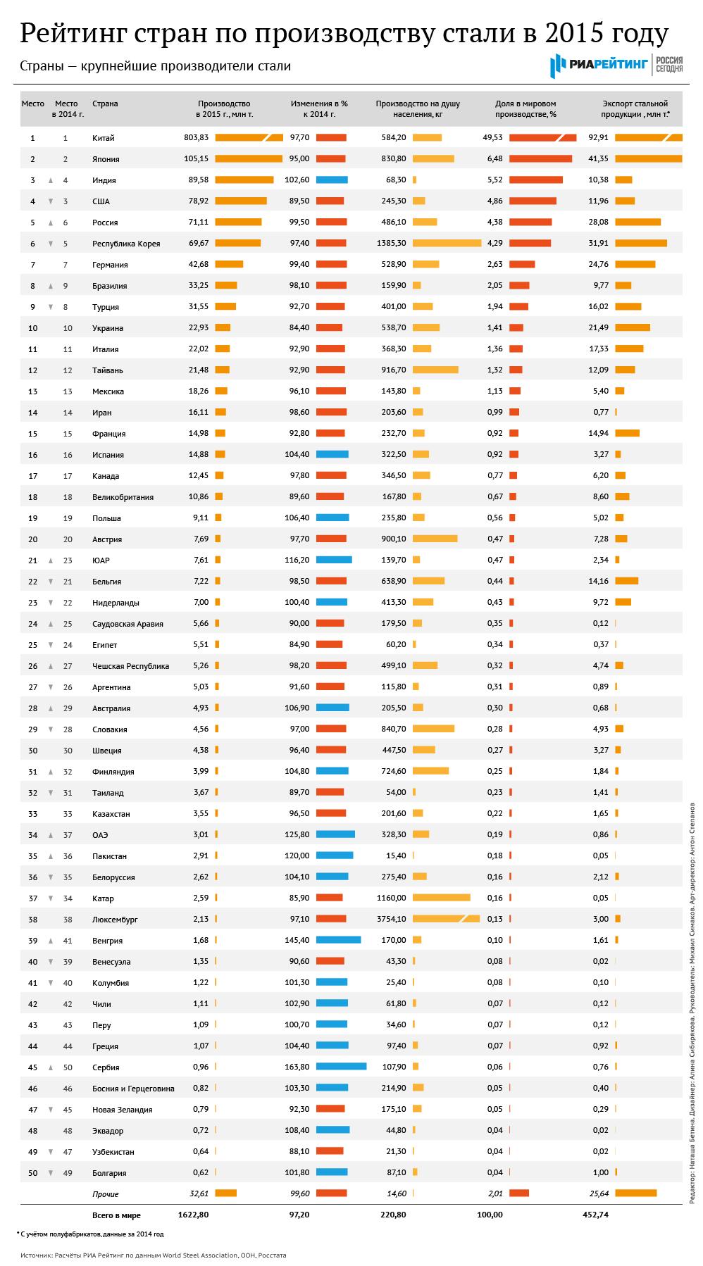 Рейтинг стран по производству стали в 2015 году