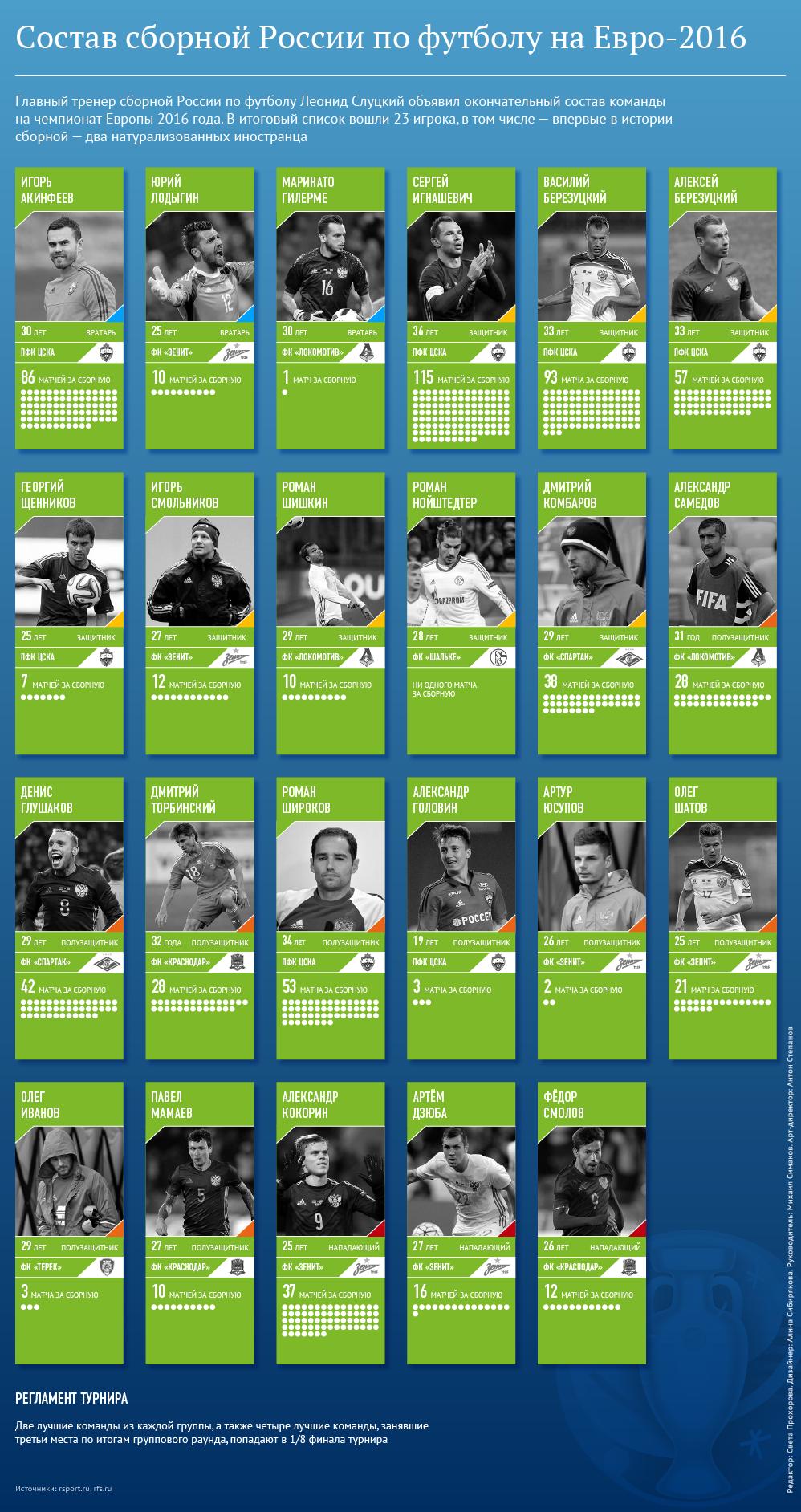 Состав сборной России по футболу на Евро-2016