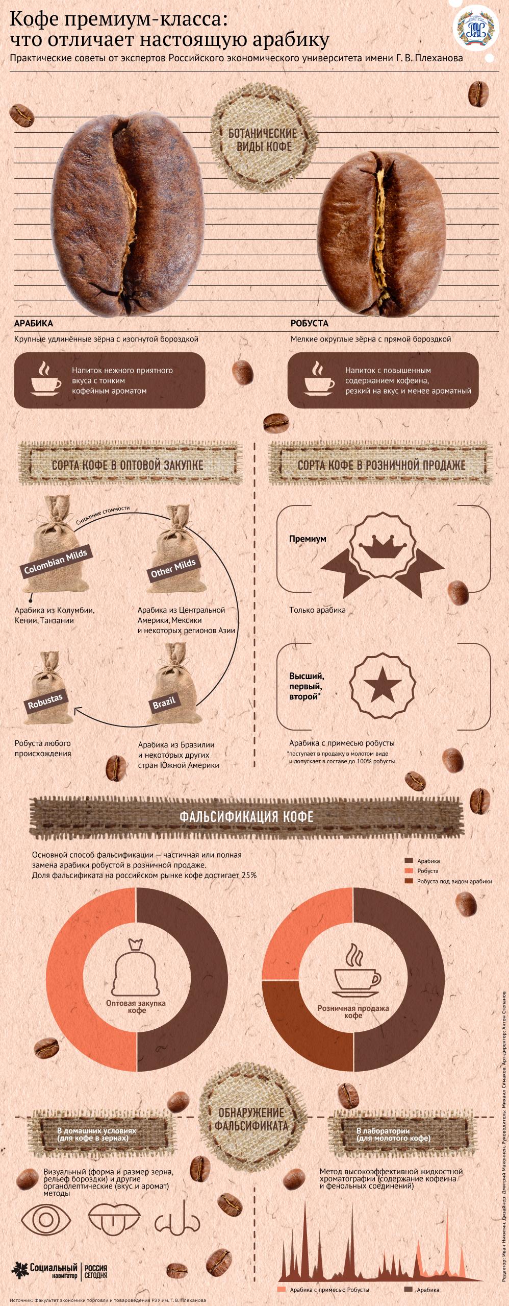 Кофе премиум класса: как отличить настоящую арабику