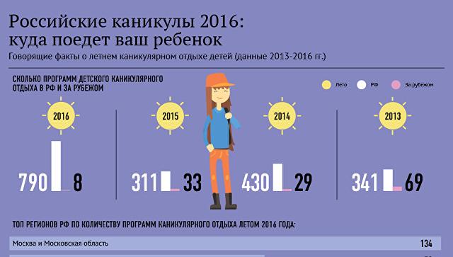 Российские каникулы 2016: куда поедет ваш ребенок