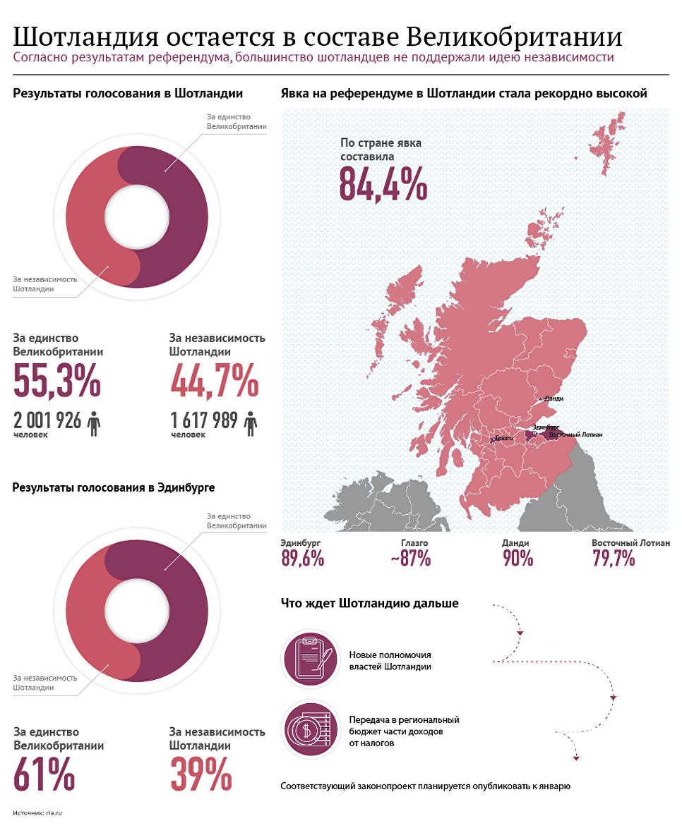 невероятно результаты голосования в великобритании Терапевтическая