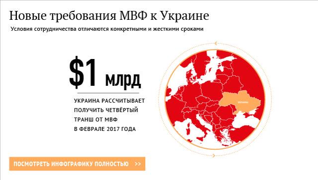 Новые требования МВФ к Украине