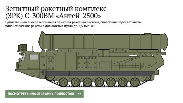 Зенитный ракетный комплекс (ЗРК) С-300ВМ «Антей-2500»