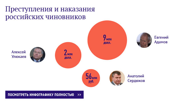 Преступления и наказания российских чиновников