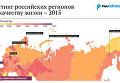 Рейтинг российских регионов по качеству жизни – 2015