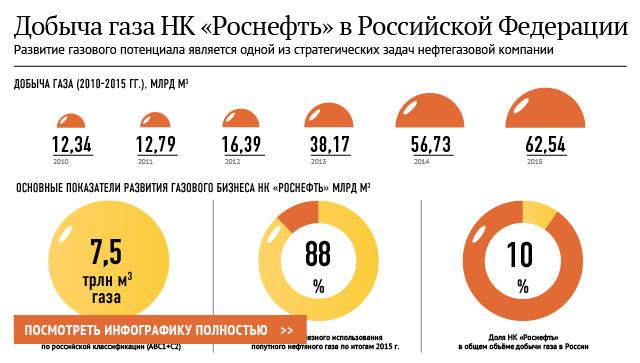 Добыча газа НК Роснефть в Российской Федерации