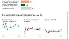 Какую позицию должна занять Россияв отношении ЛНР и ДНР