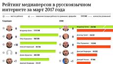 Рейтинг медиаперсон в русскоязычном интернете за март 2017 года