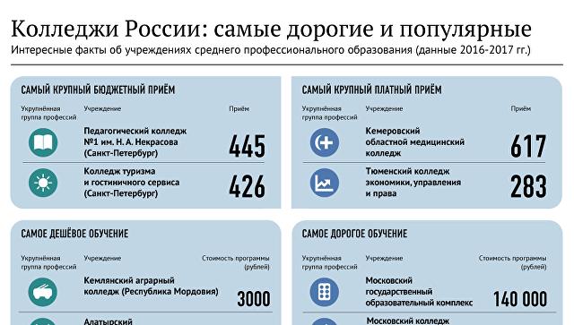 Колледжи России: самые дорогие и популярные