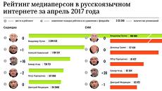 Рейтинг медиаперсон в русскоязычном интернете за апрель 2017 года