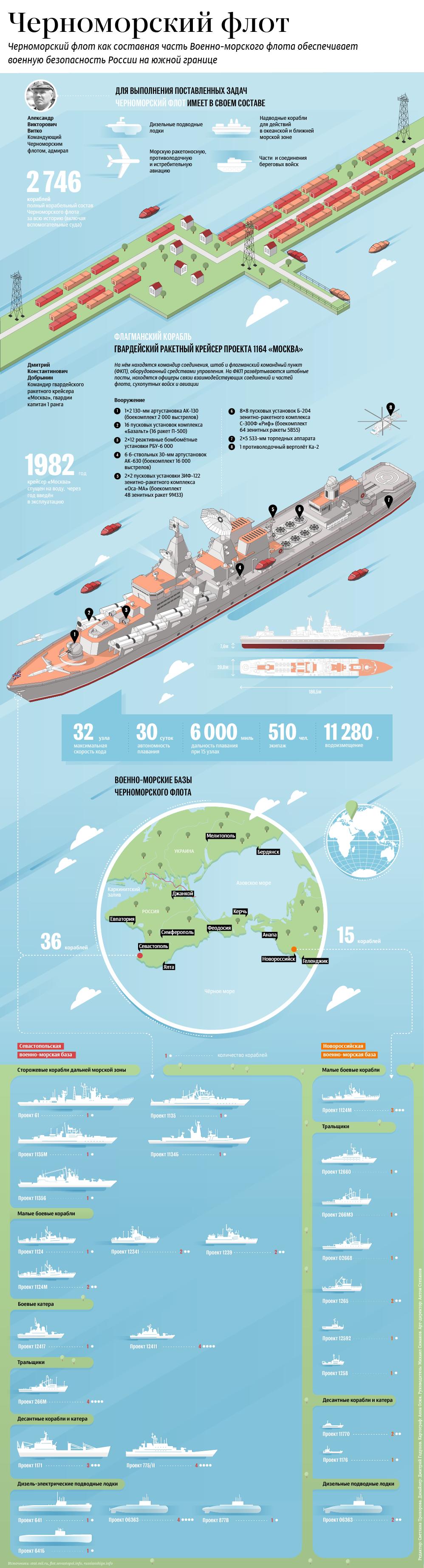 Состав Черноморского флота России