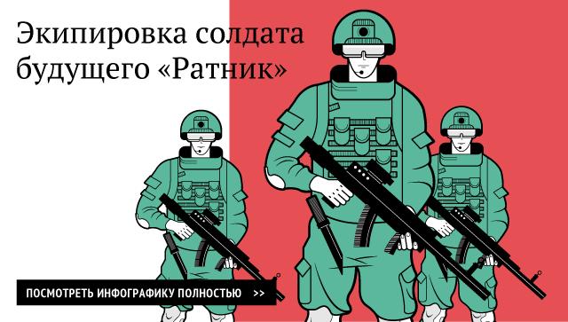 Экипировка солдата будущего Ратник