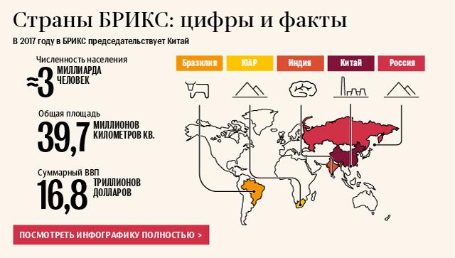 Страны БРИКС: цифры и факты