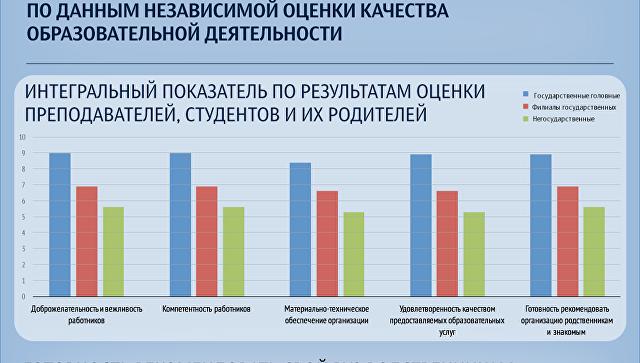Вузы России: как оценили преподаватели, студенты и их родители