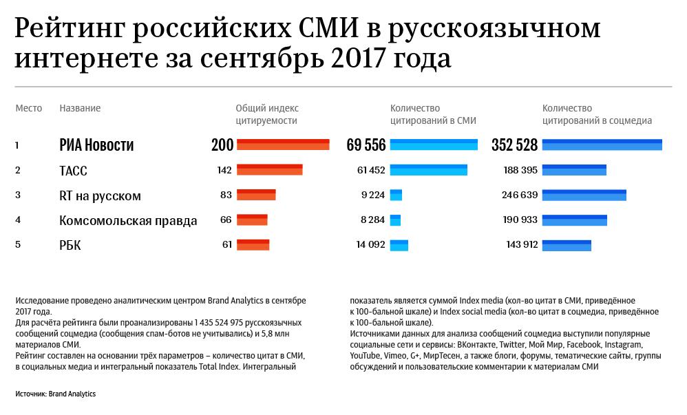 Рейтинг российских СМИ в русскоязычном интернете за сентябрь 2017 года