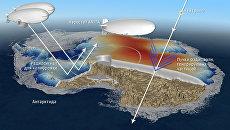 Схема работы детектора ANITA