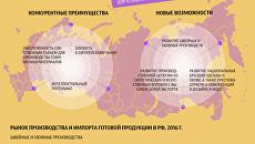 Стратегия развития легкой промышленности в России