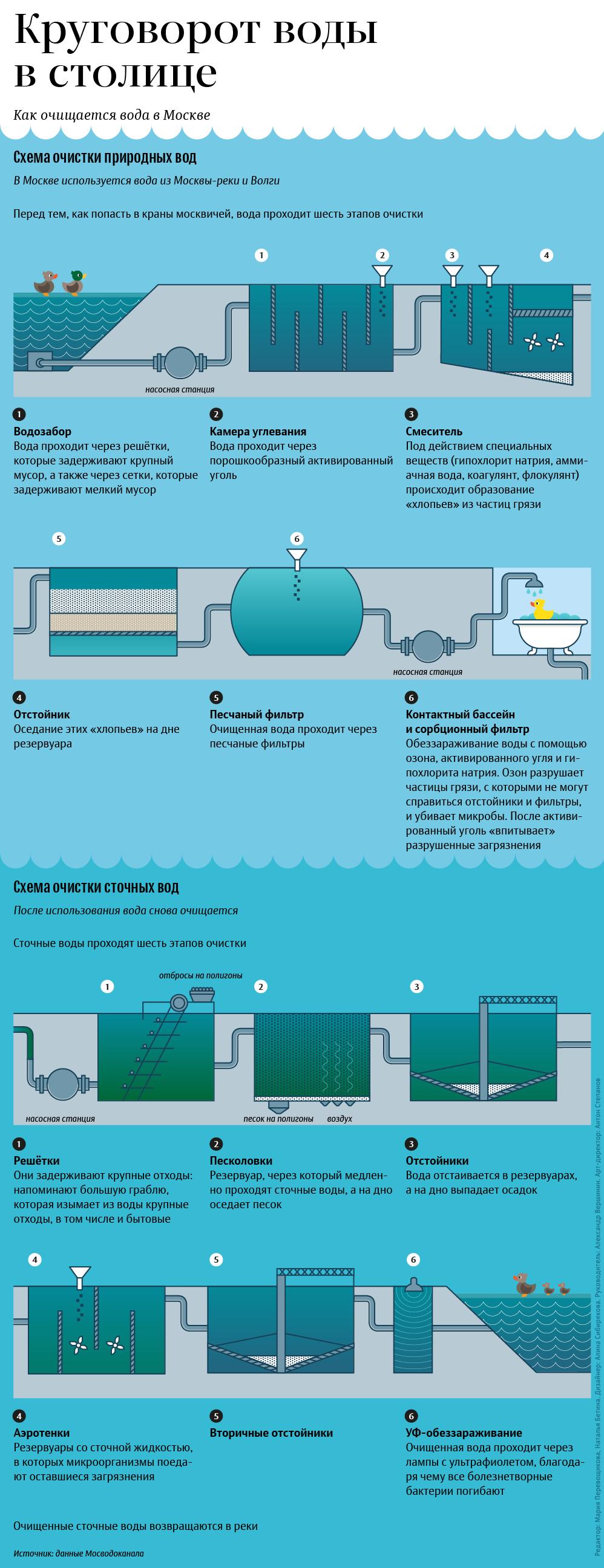 Как очищается вода в Москве