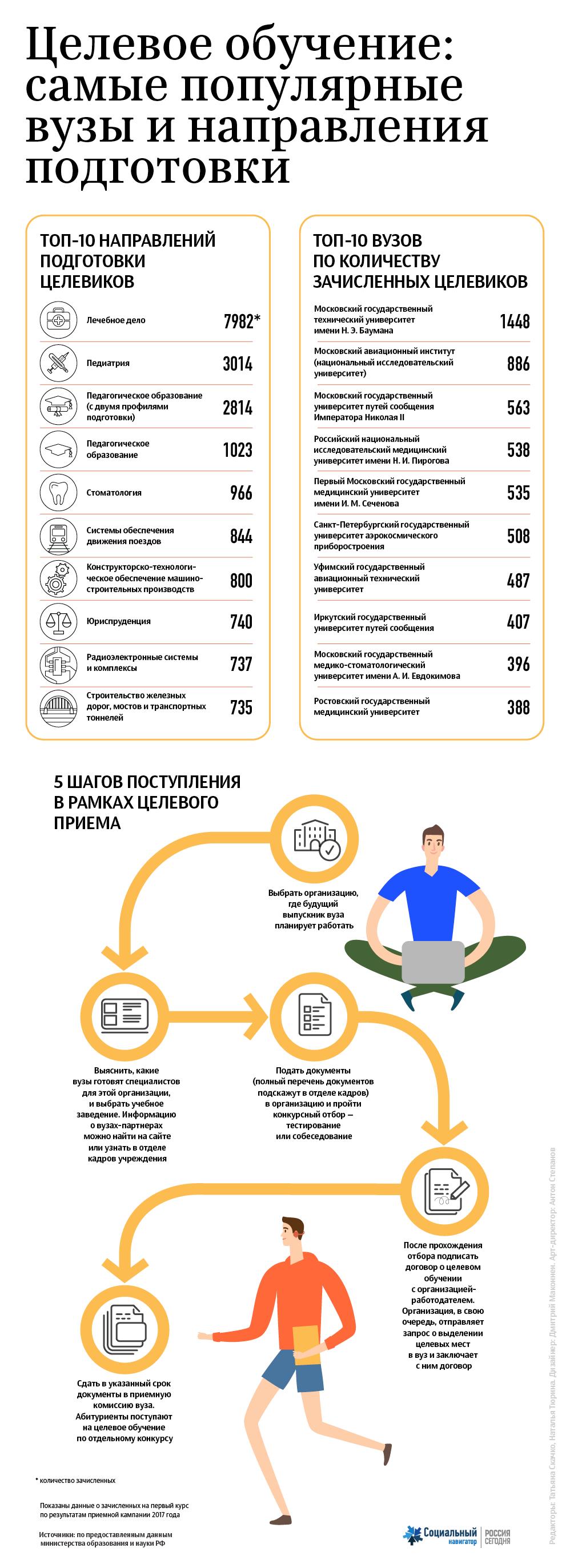 Целевое обучение: самые популярные вузы и направления подготовки