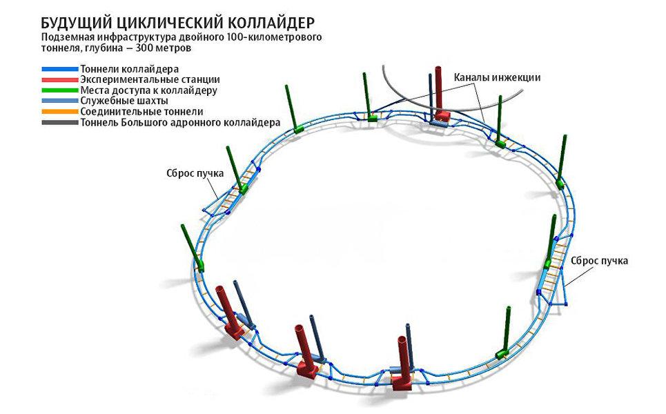 Картинки по запросу Future Circular Collider что это