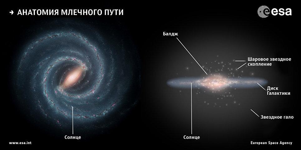 Прем напролом. Ученый рассказал о полете к центру Галактики