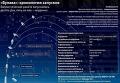 """Ракета """"Булава"""": хронология запусков и характеристики"""