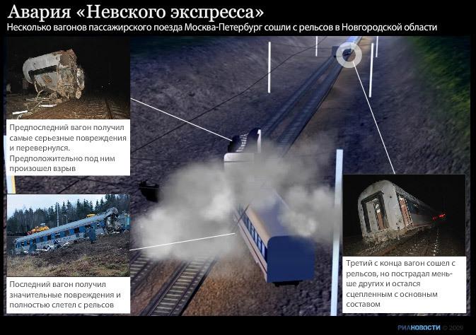 Динамическая графика: Авария Невского Экспресса