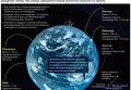 Почему с экватора запускать ракеты выгоднее?
