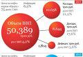 Федеральный бюджет на 2011 год и плановый период 2012 и 2013 годов