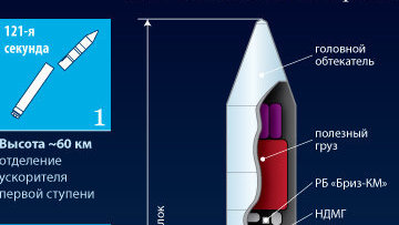 Ракета-носитель легкого класса Рокот