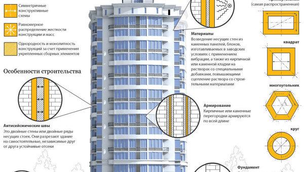 Развитие методов проектирования сейсмостойких конструкций