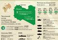 Численность и вооружение ливийской армии