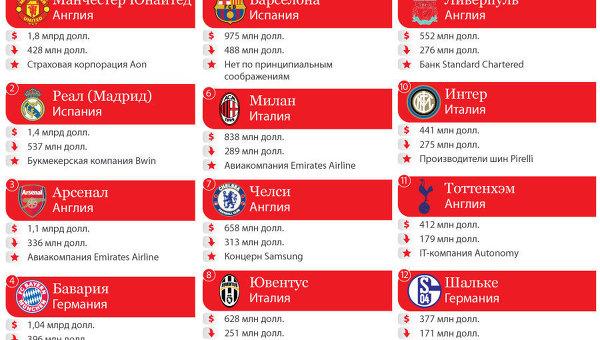 Самые дорогие титульные спонсоры футбольных клубов