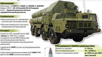 ЗРК С-300П